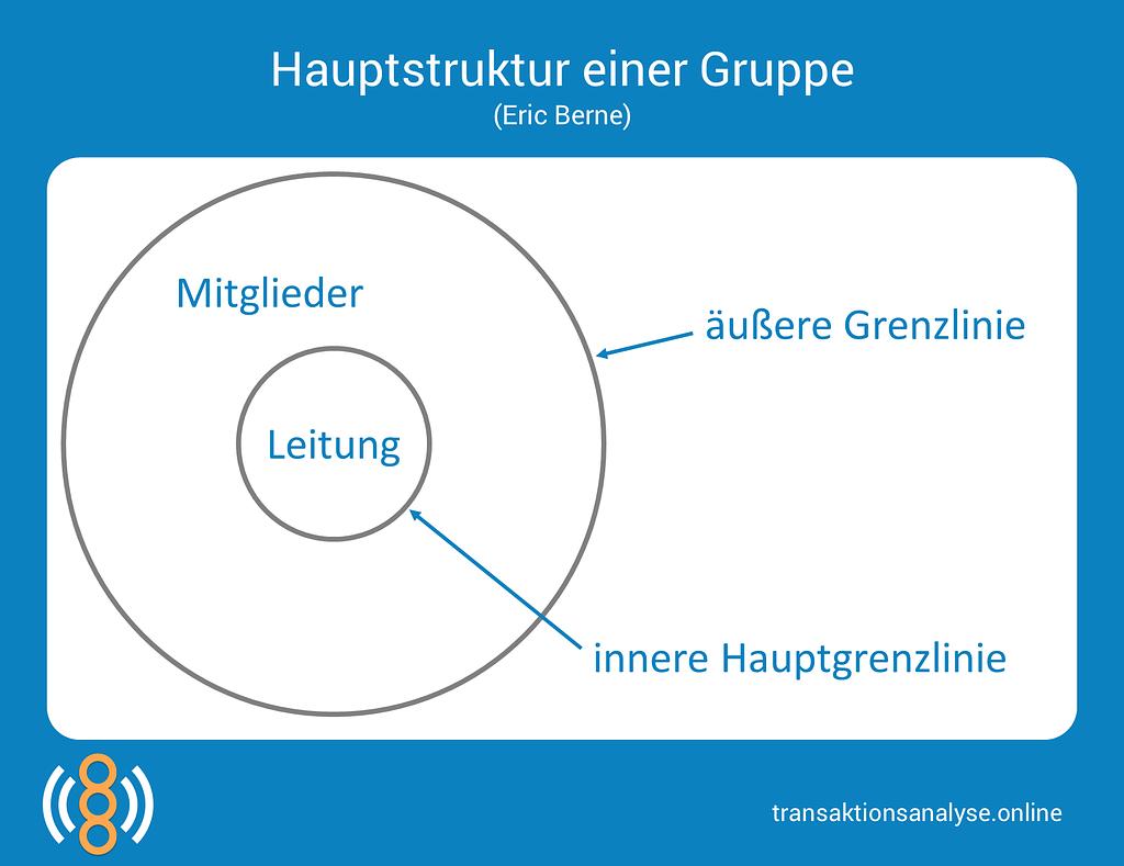 Hauptstruktur einer Gruppe (Eric Berne)