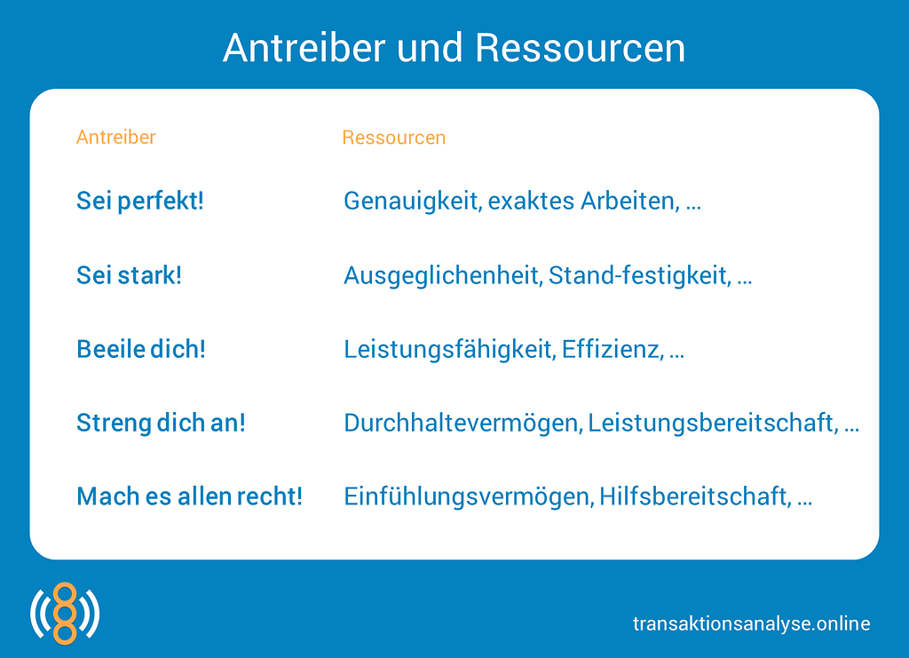 Antreiber und Ressourcen