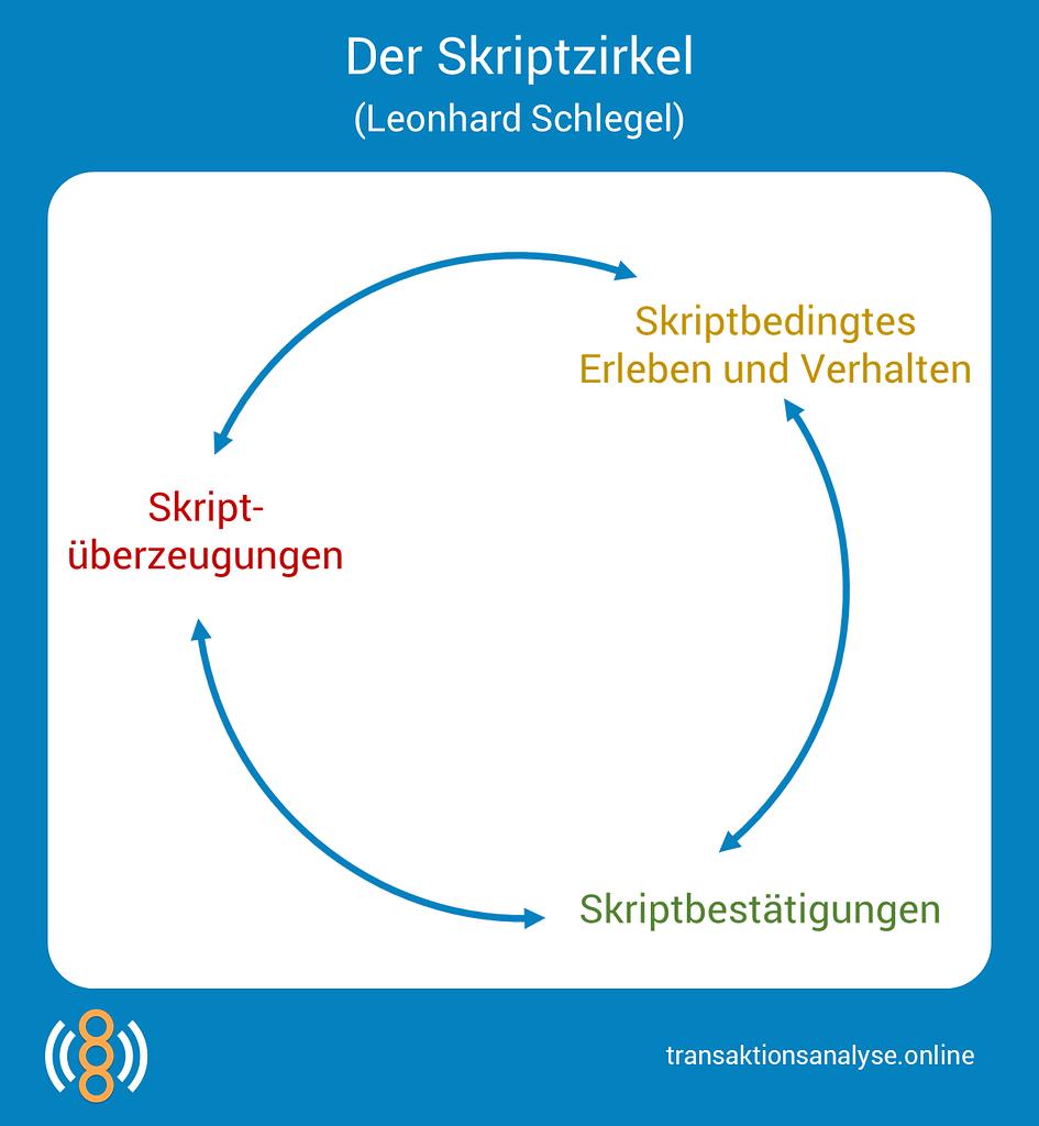 Skriptzirkel (Leonhard Schlegel)