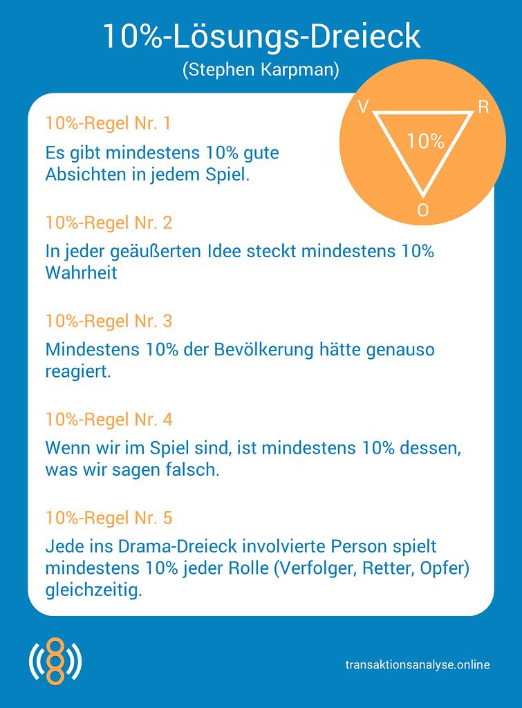 10%-Lösungs-Dreieck (Stephen Karpman)