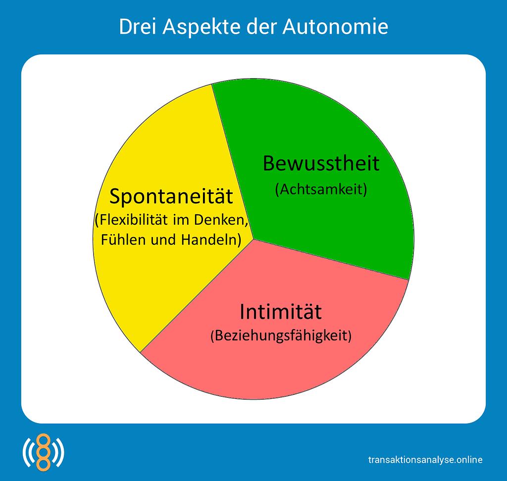 3 Aspekte der Autonomie
