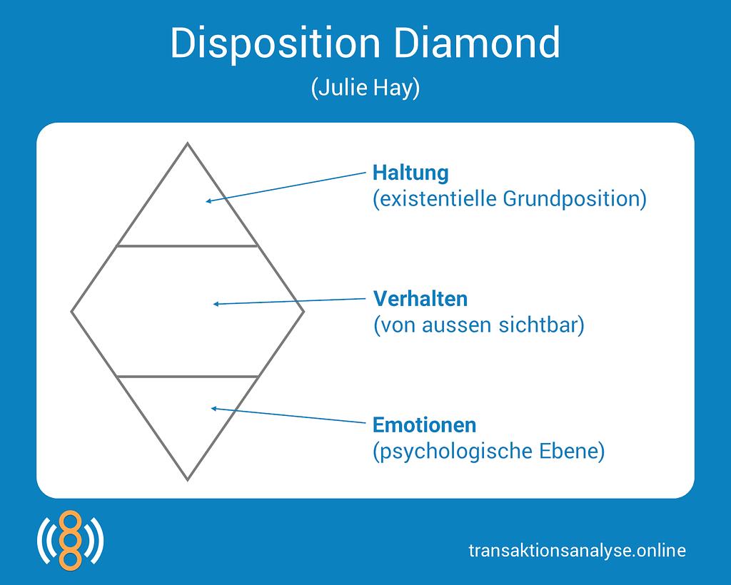 Disposition Diamond