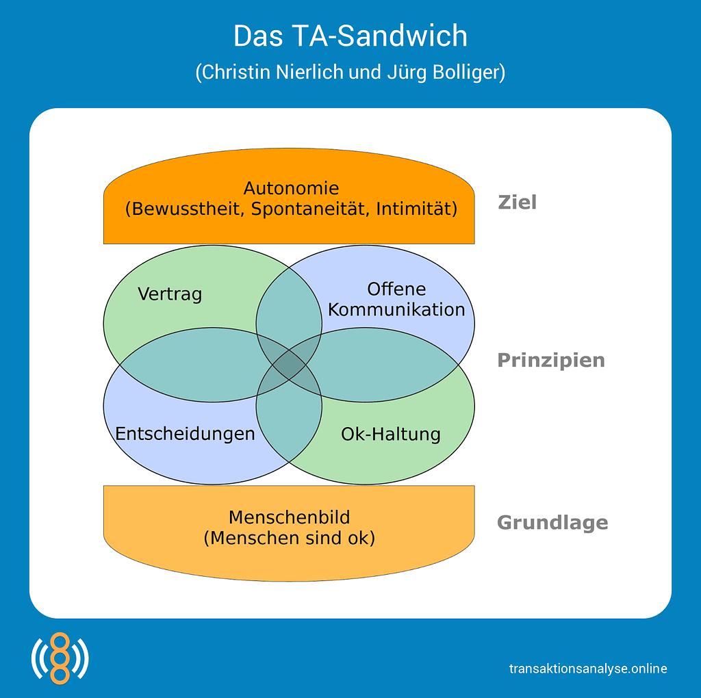 TA-Sandwich