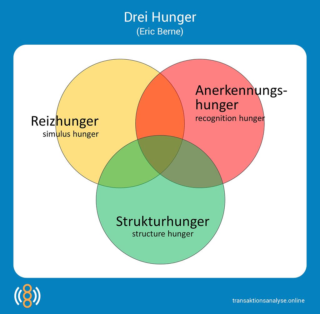 Drei Hunger (Eric Berne)