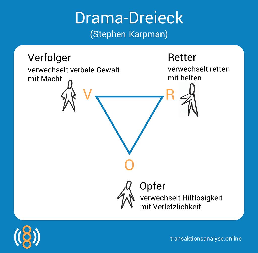 Drama-Dreieck (Stephen Karpman)