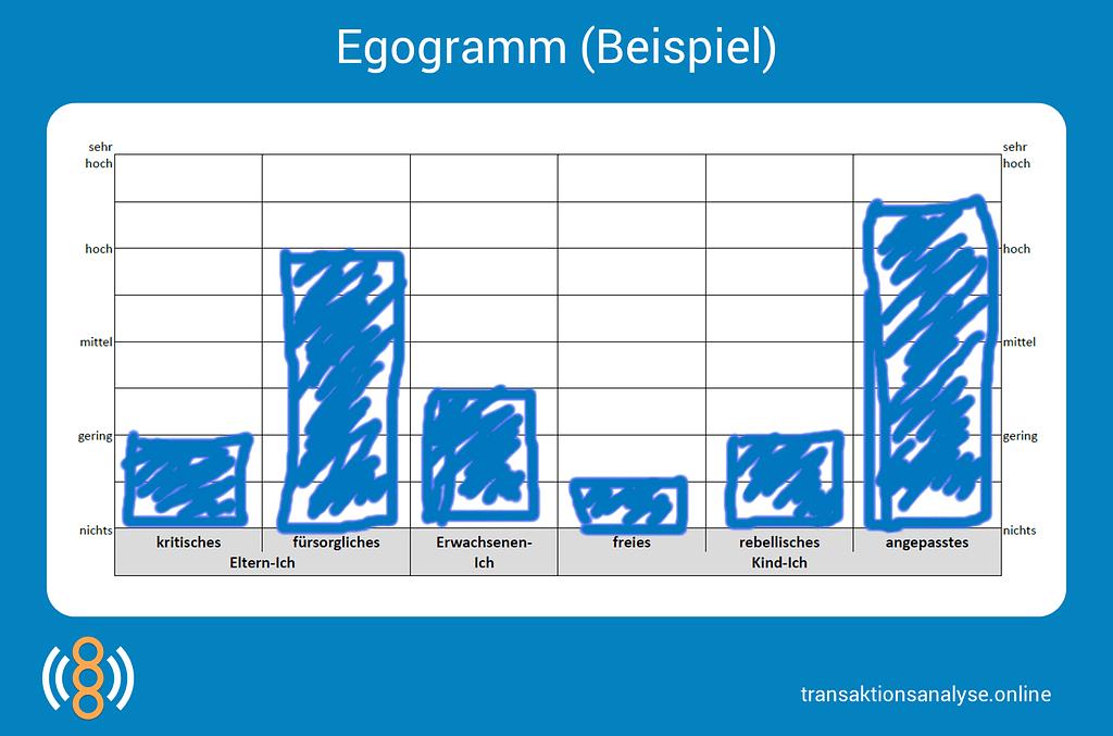 Egogamm (Beispiel)