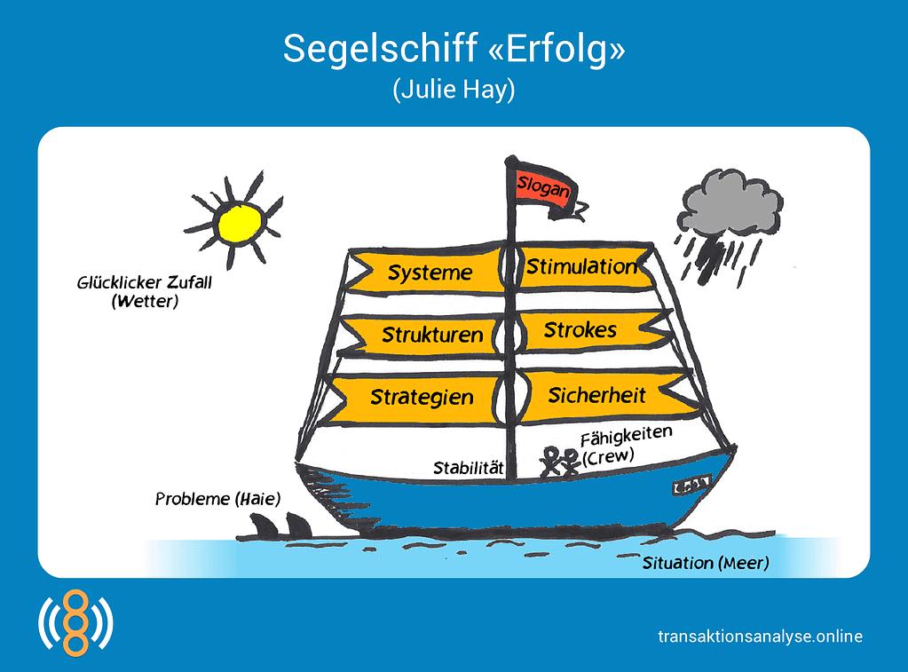 "Segelschiff ""Erfolg"" (Julie Hay)"