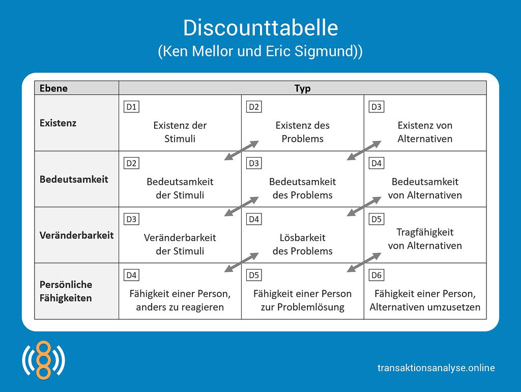 Discounttabelle (Ken Mellor und Eric Sigmund)