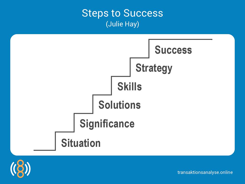 Steps to Success (Julie Hay)