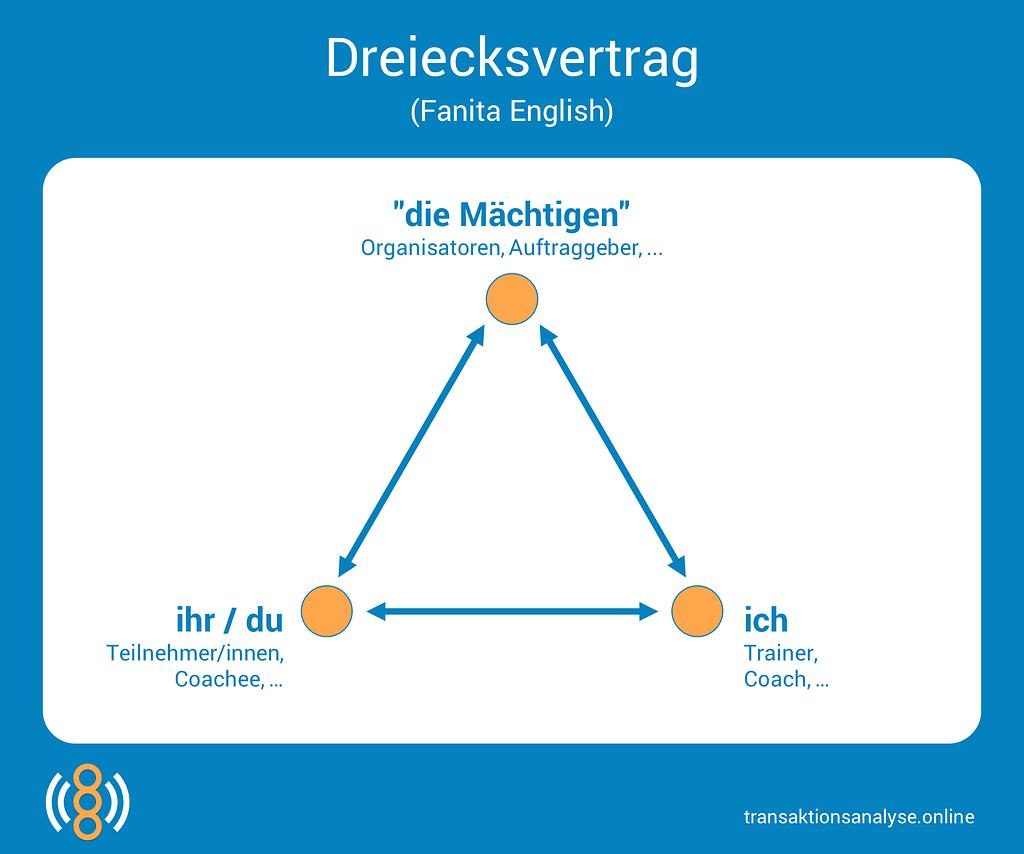 Dreiecksvertrag (Fanita English)