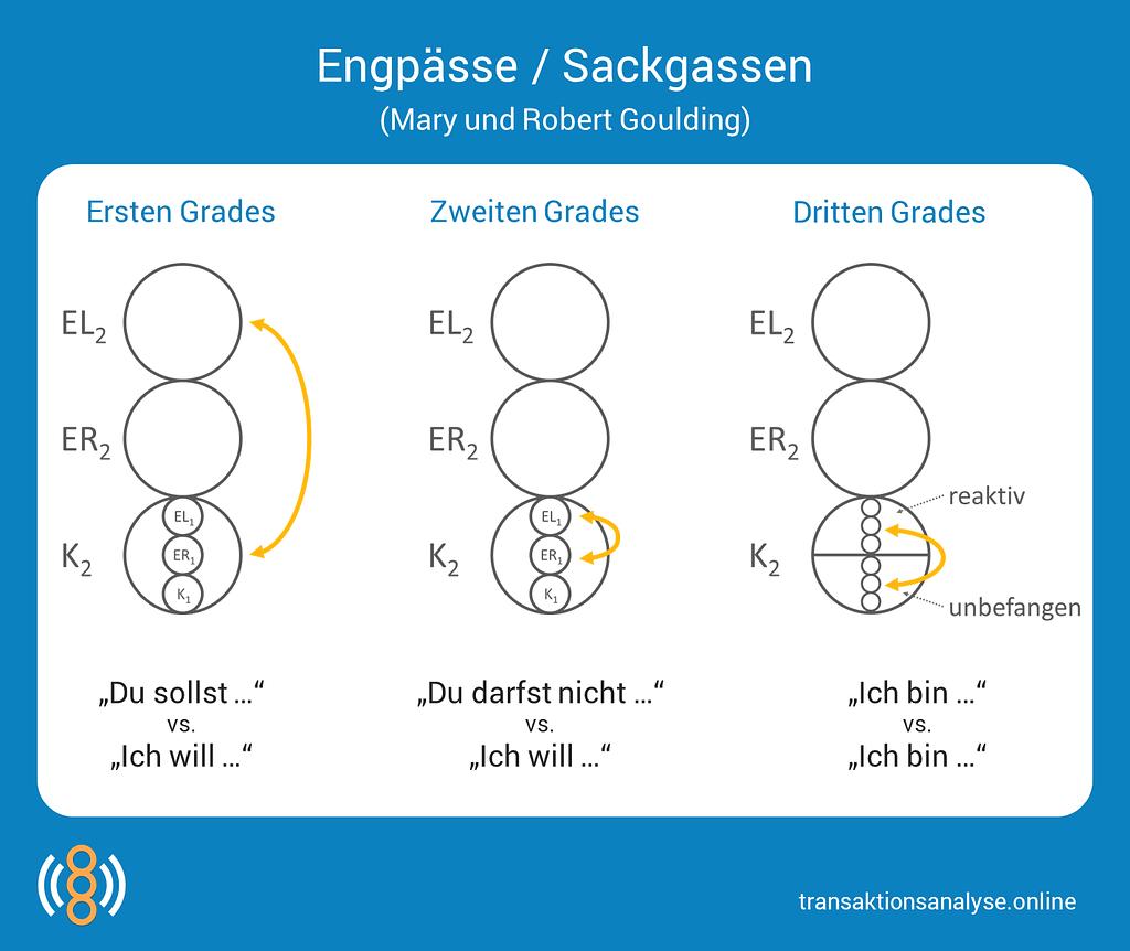 Engpässe / Sackgassen (Mary und Robert Goulding)