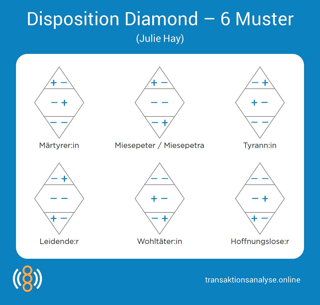Disposition Diamond - 6 Muster