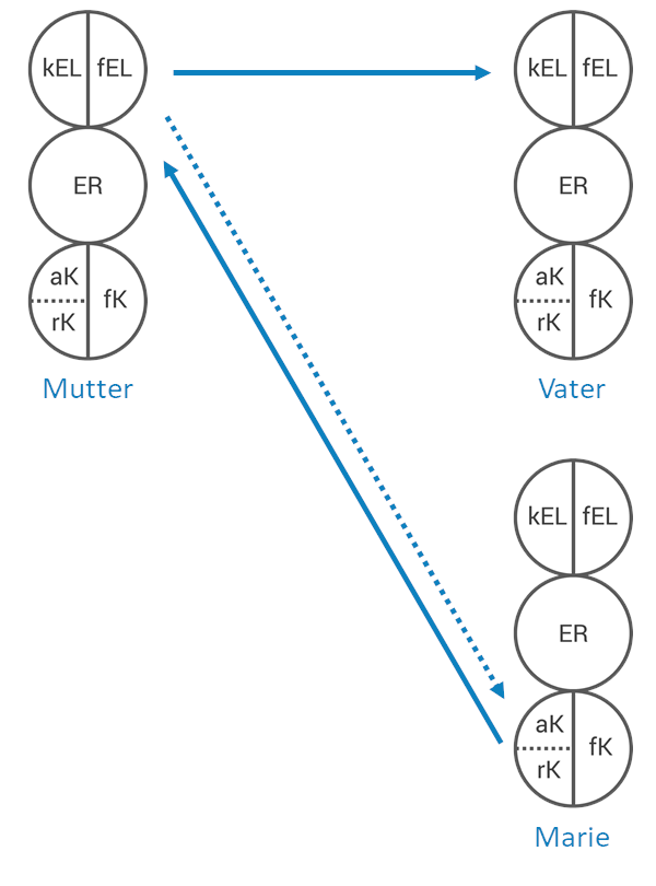 Carom-Transaktion (indirekte Transaktion)