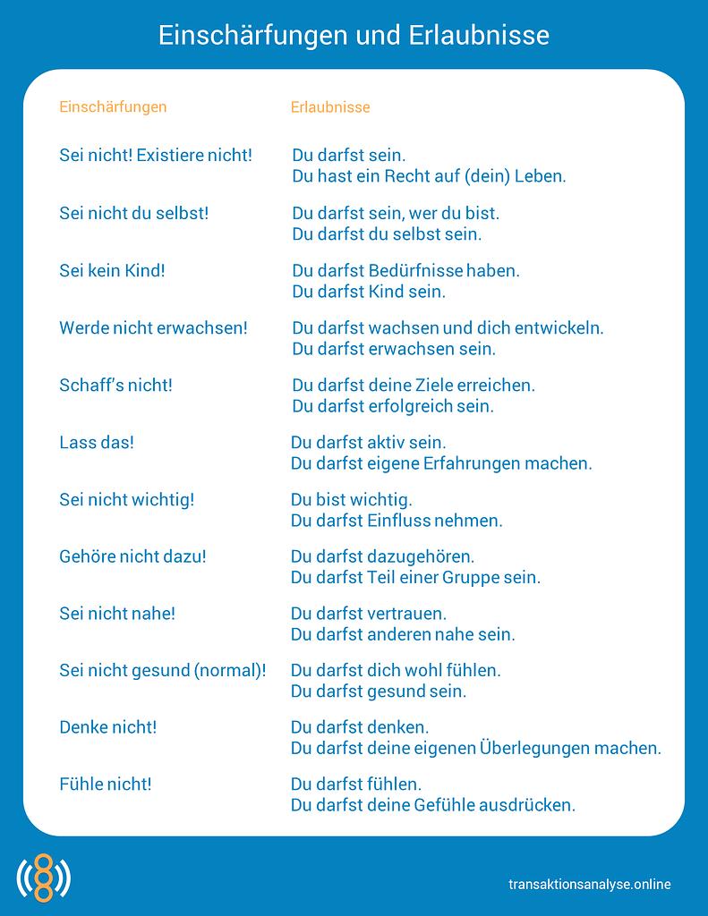 Einschärfungen und Erlaubnisse