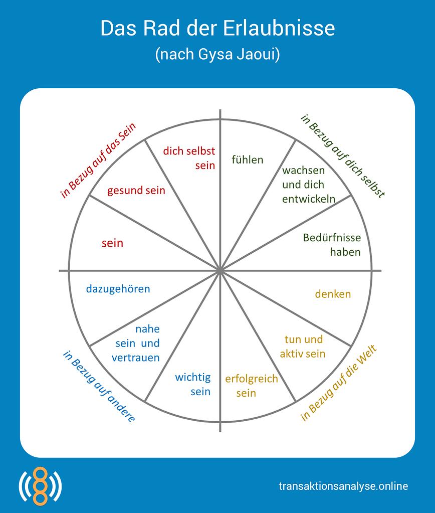 Das Rad der Erlaubnisse (nach Gysa Jaoui)